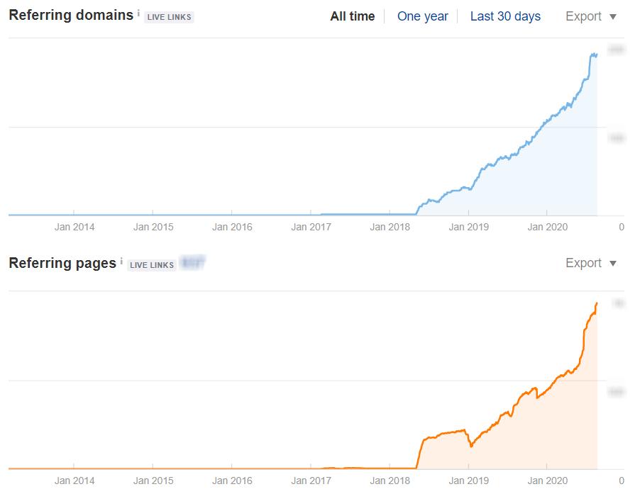 search engine optimization case study linkbuilding